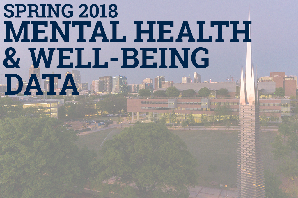 campanile with text overlay - spring 2018 mental health and well-being data